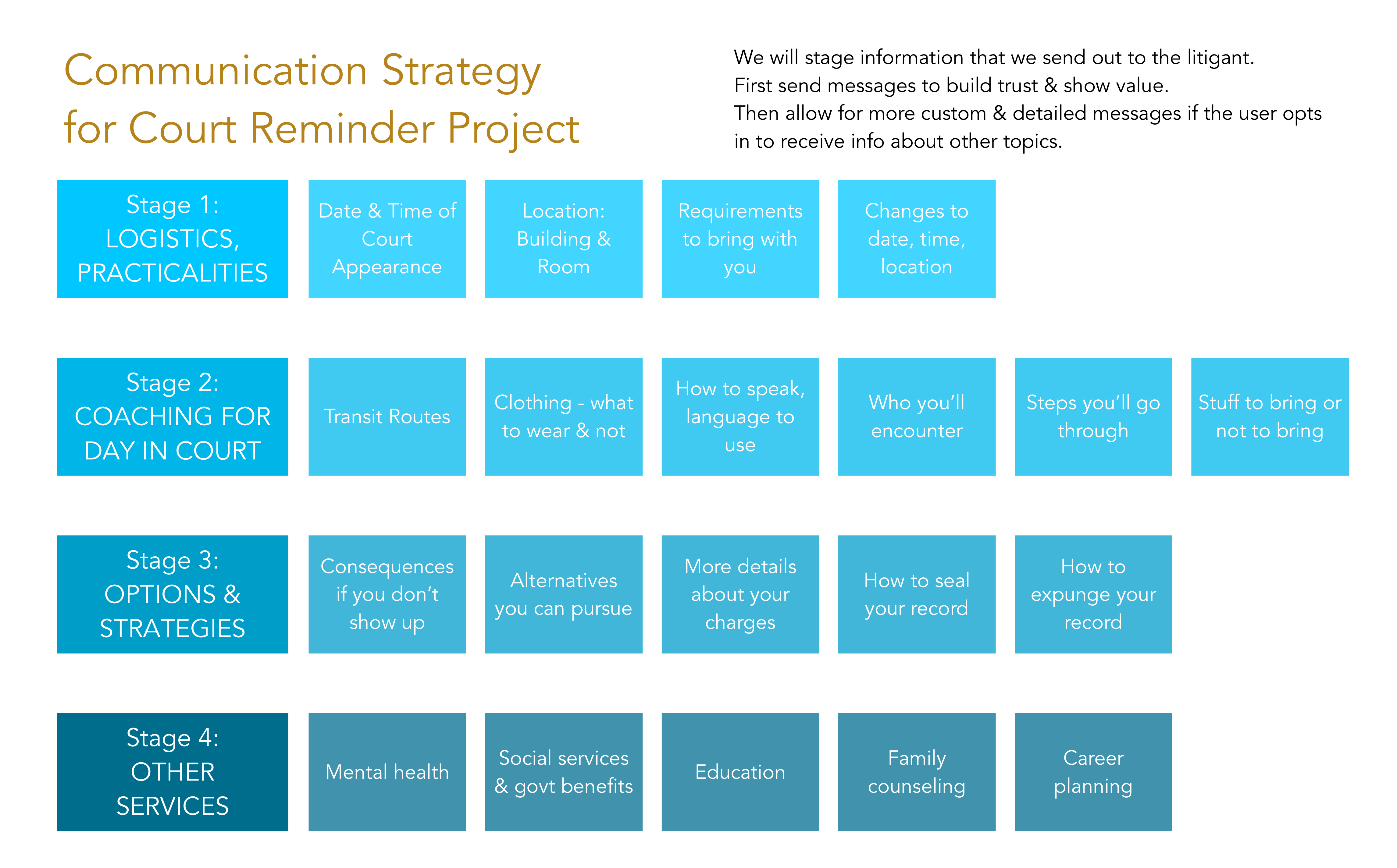 Court Messaging Project - communication strategy plan