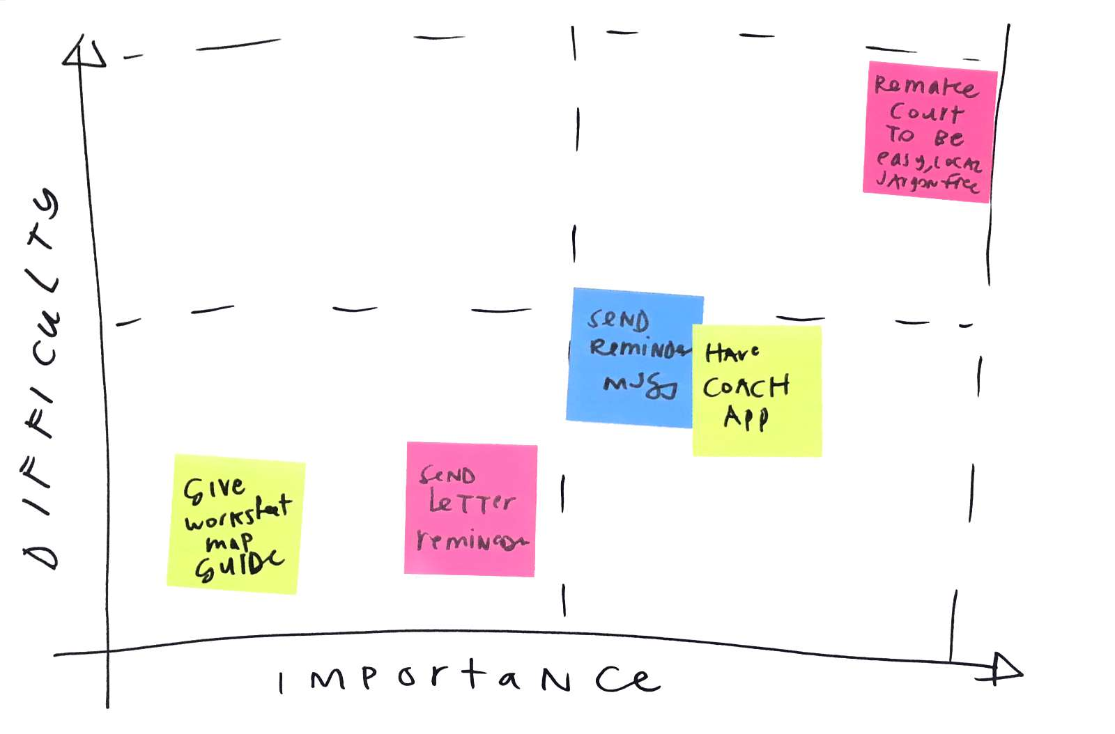 Importance vs Difficulty of ideas