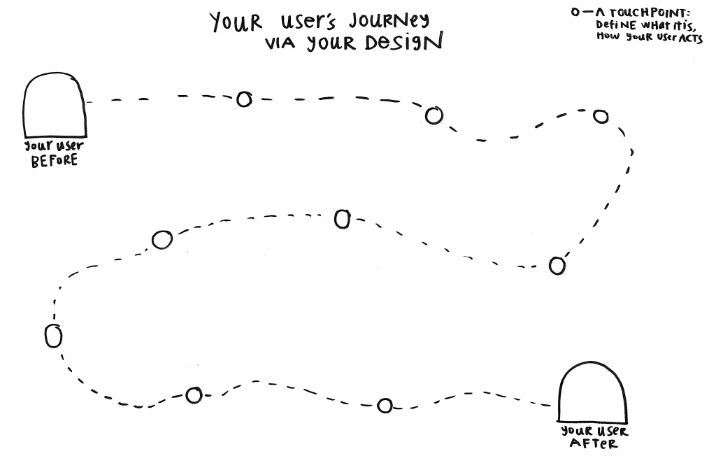 Design Process Prop - Your Users Journey template