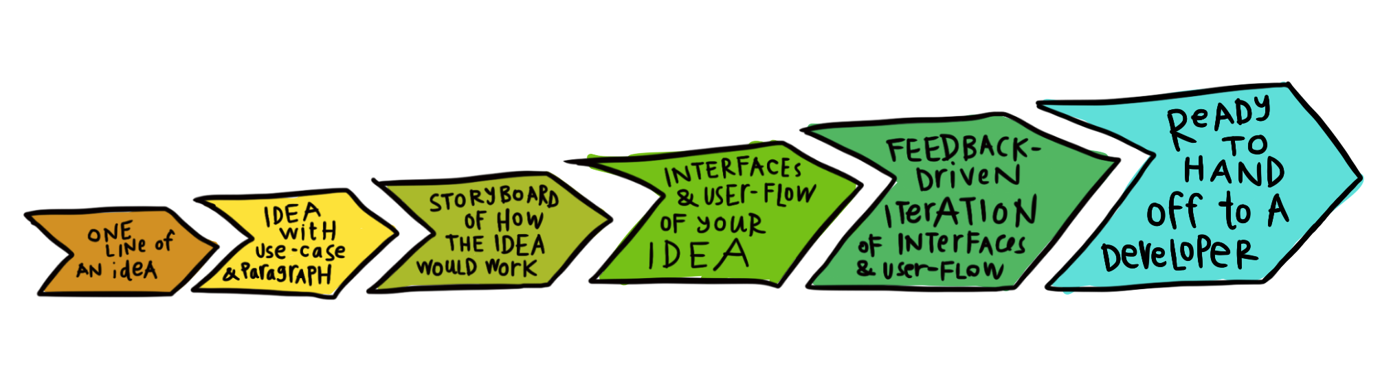Design Process notes and deliverables