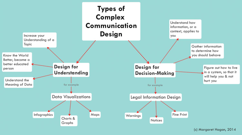 Types of Complex Communication Design