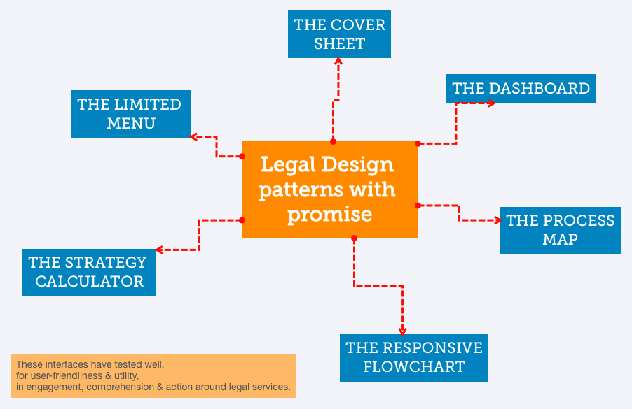 Legal Design patterns with promise