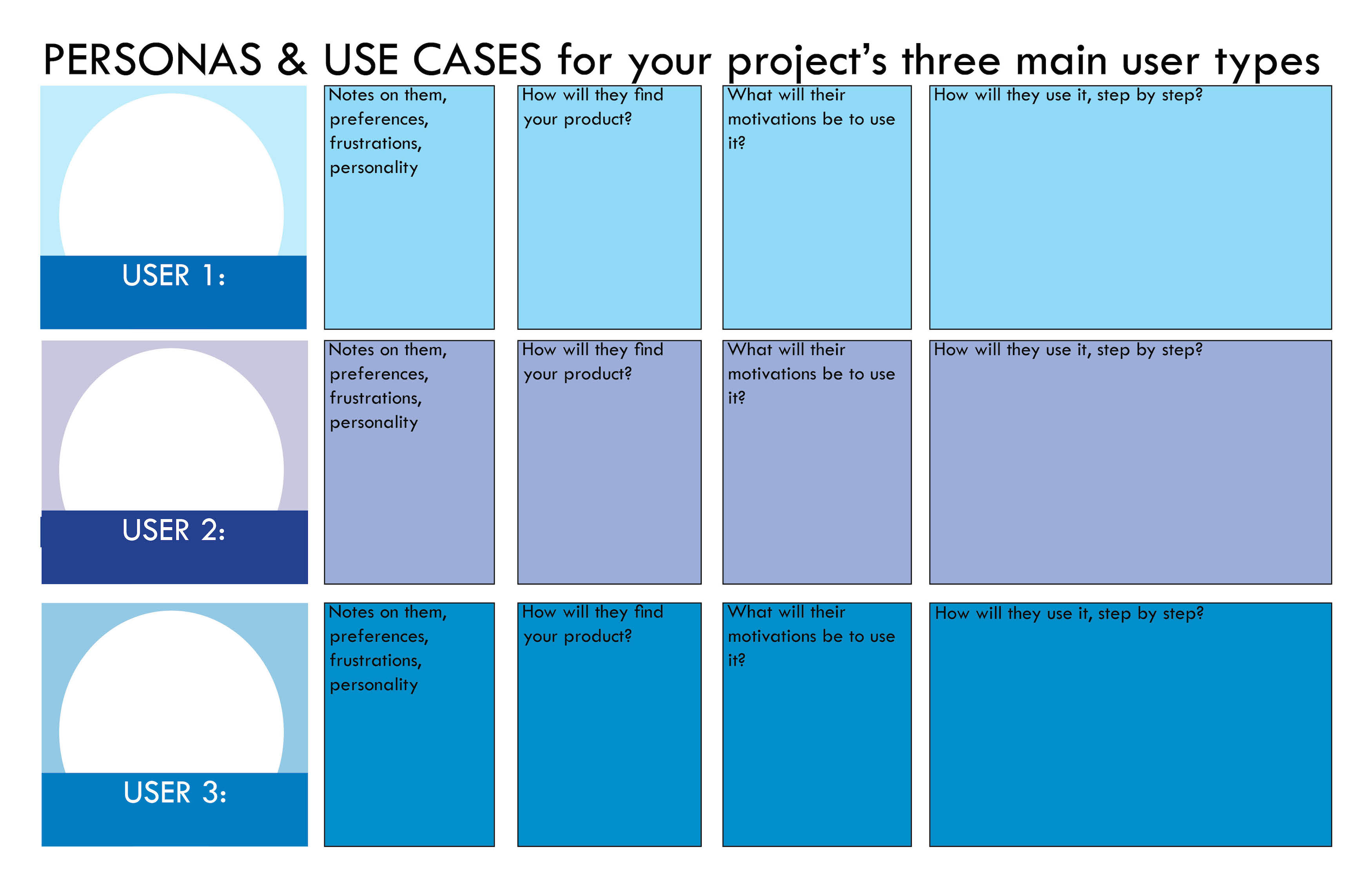 Persona and Use Case Document - KNow Your Users design tool - by Margaret hagan