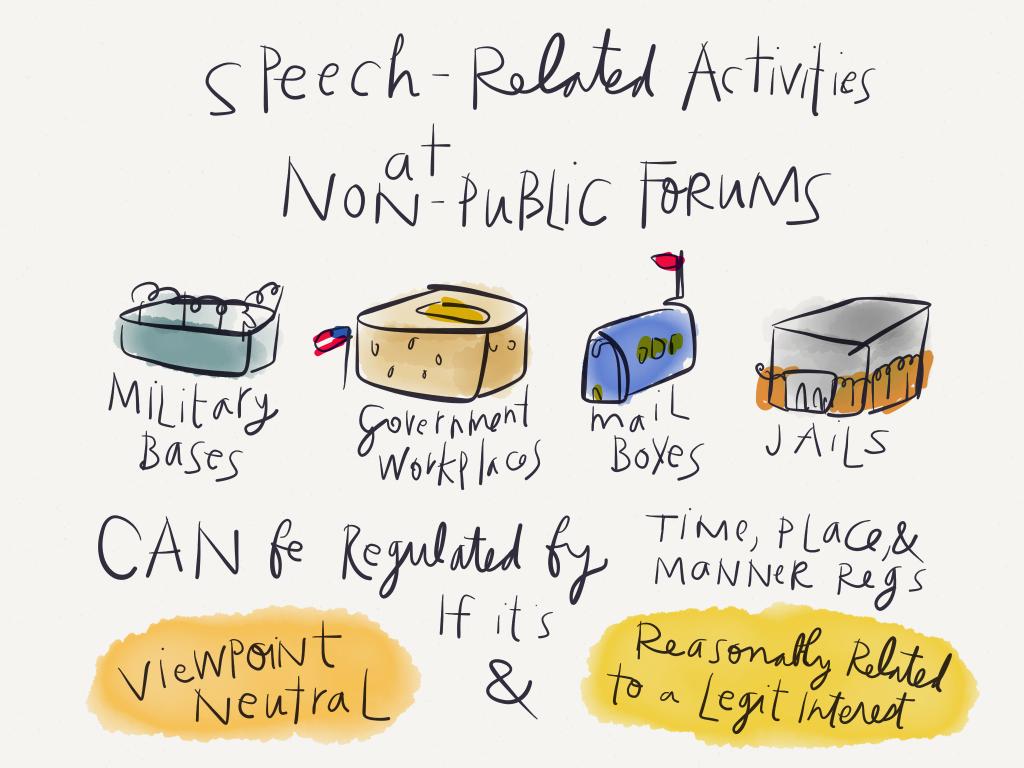 Law Visual - Speech in Non Public Forums - by Margaret Hagan