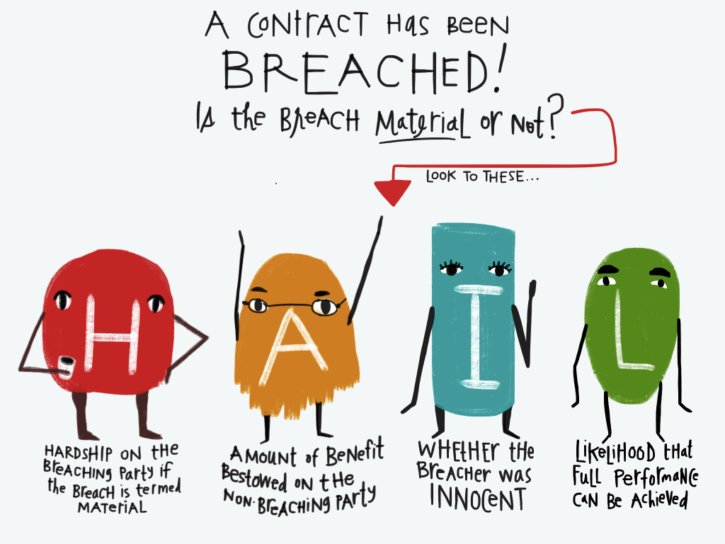 Contracts - Breach - HAIL