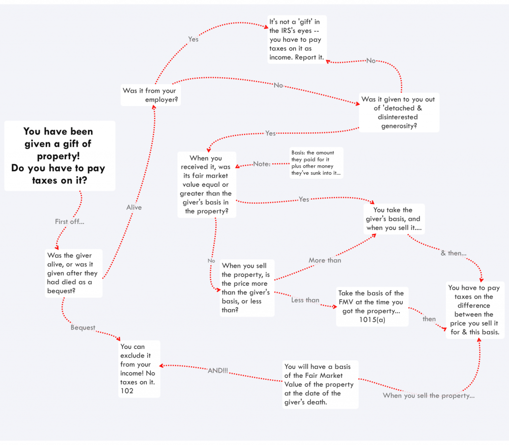 Tax Flow Chart - Gift of Property and income taxes