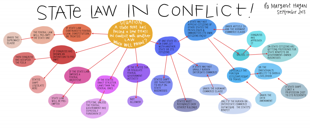 Drawn Law FLowchart - State Law in Conflict