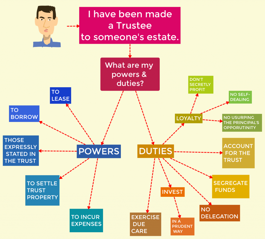 Estate Law Flowchart - my powers and duties as a trustee