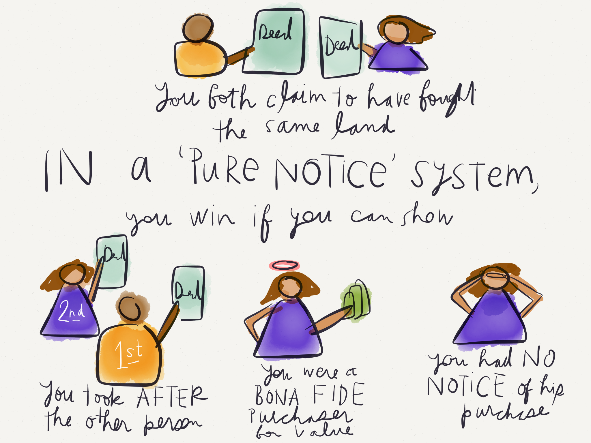 Property -  Pure Notice System - by Margaret Hagan