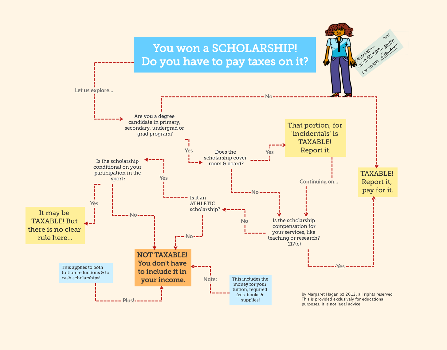 Tax Law flowchart - You won a SCHOLARSHIP! Do you have to pay taxes on it?