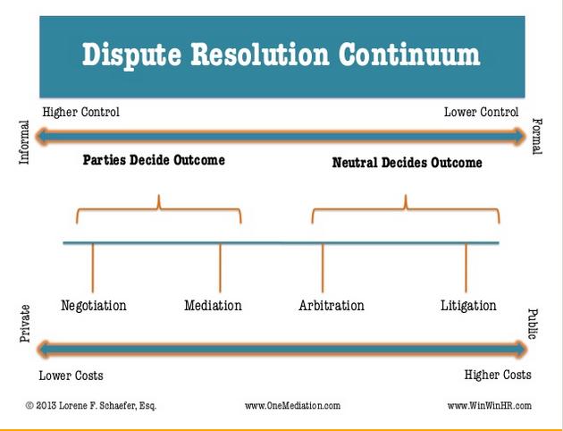 Dispute Resolution Continuum