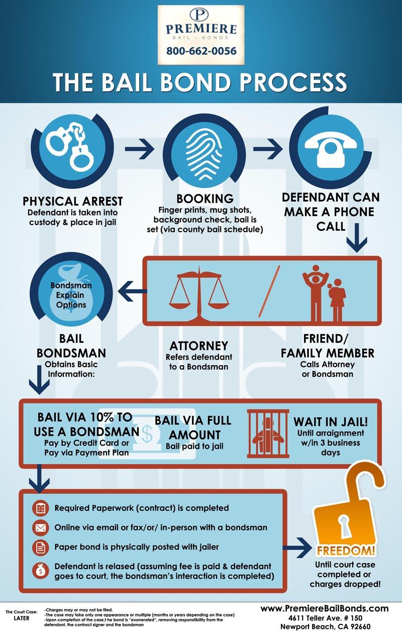 California-Bail-Bonds-Process