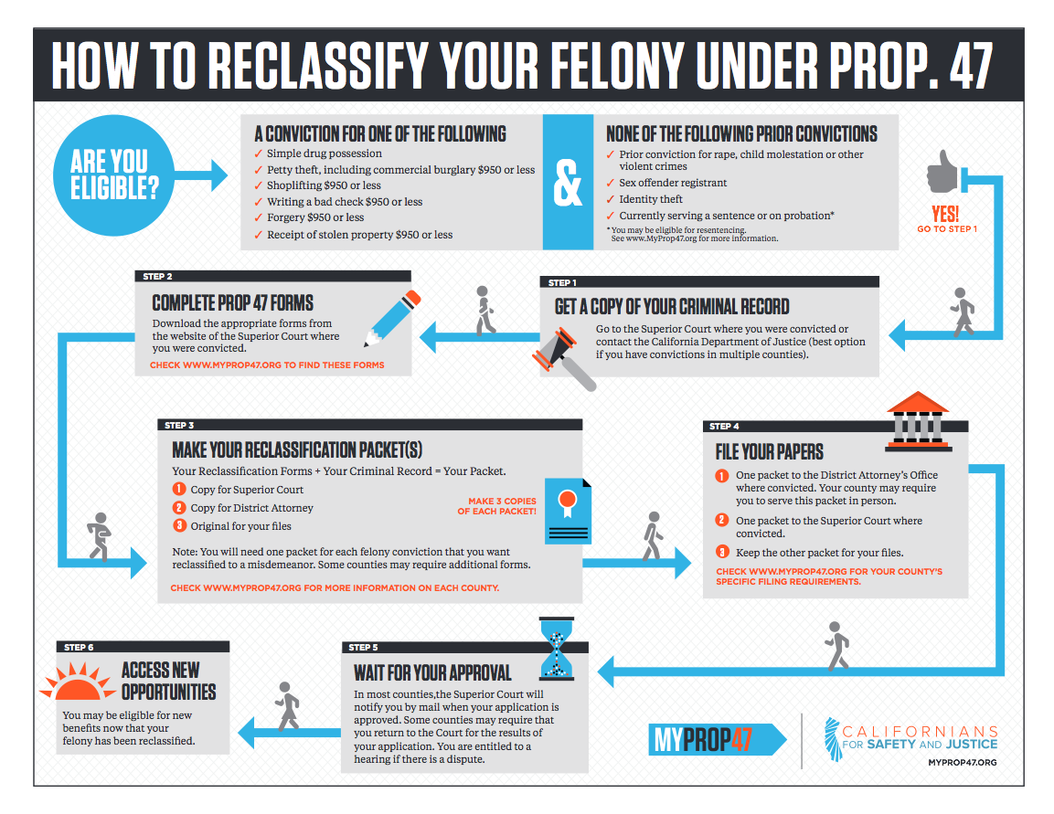 Visual Law Library - how to reclassify your felony under Prop 47
