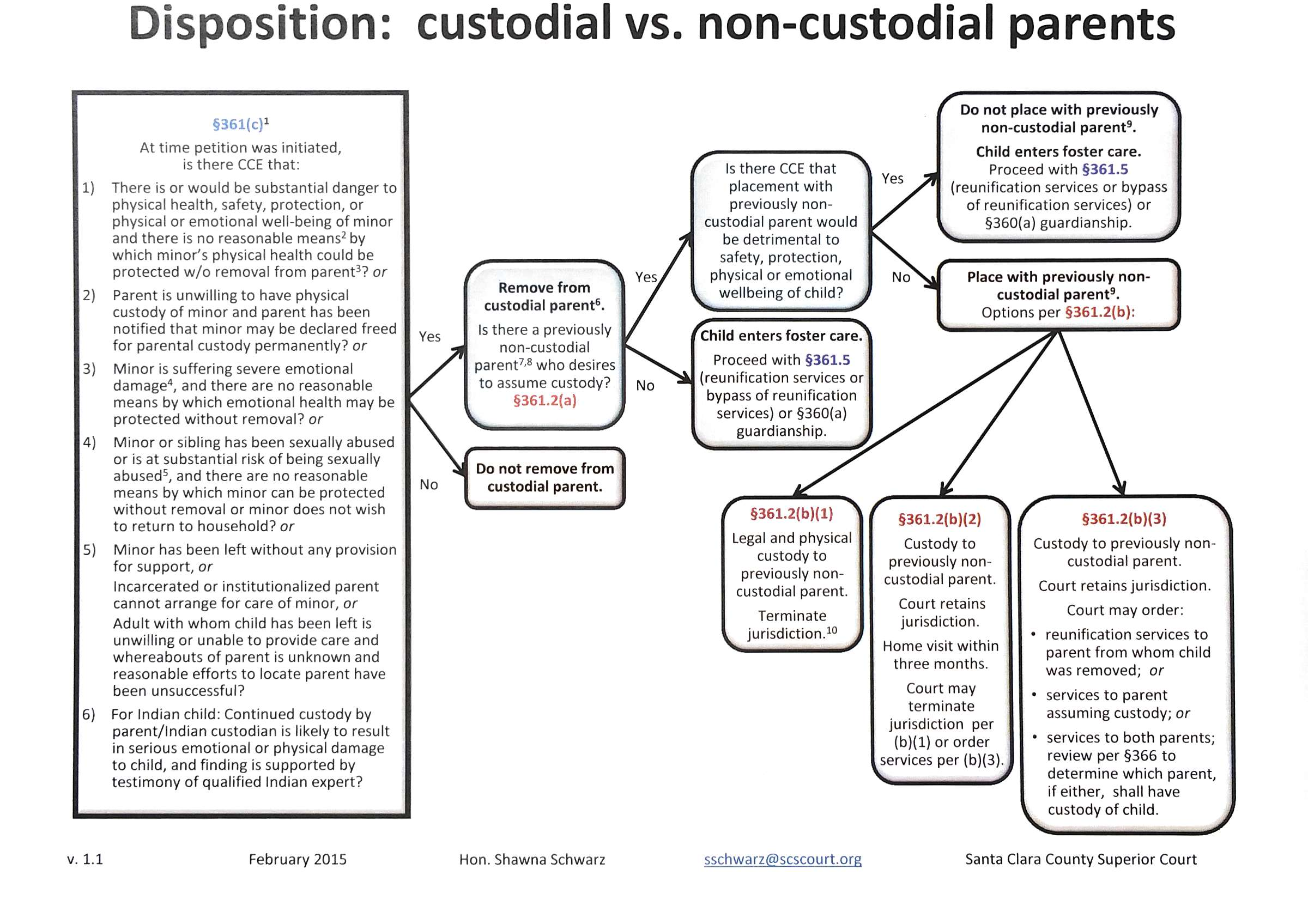 Family law chart: Disposition - custodial vs non-custodial