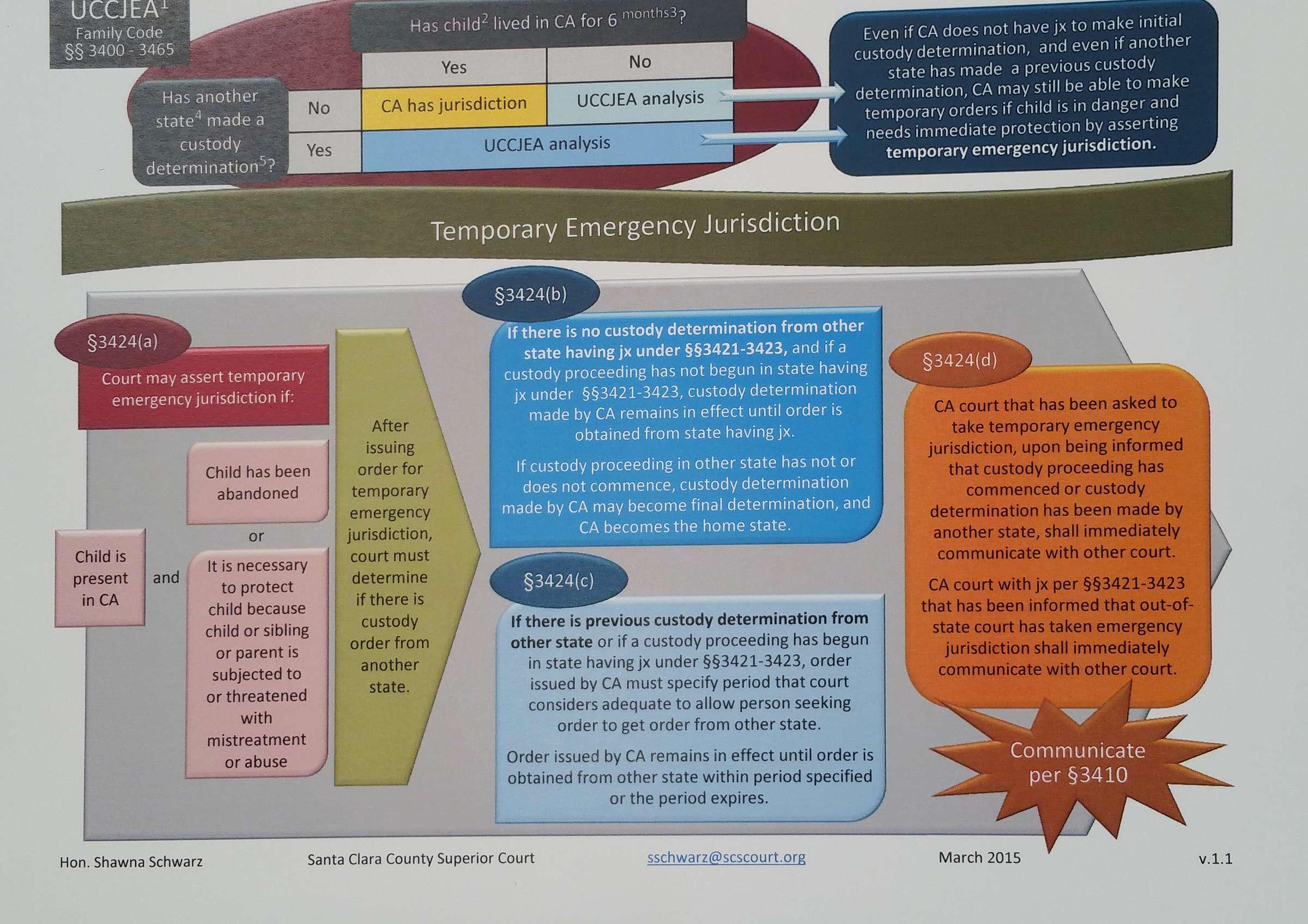 Child custody chart