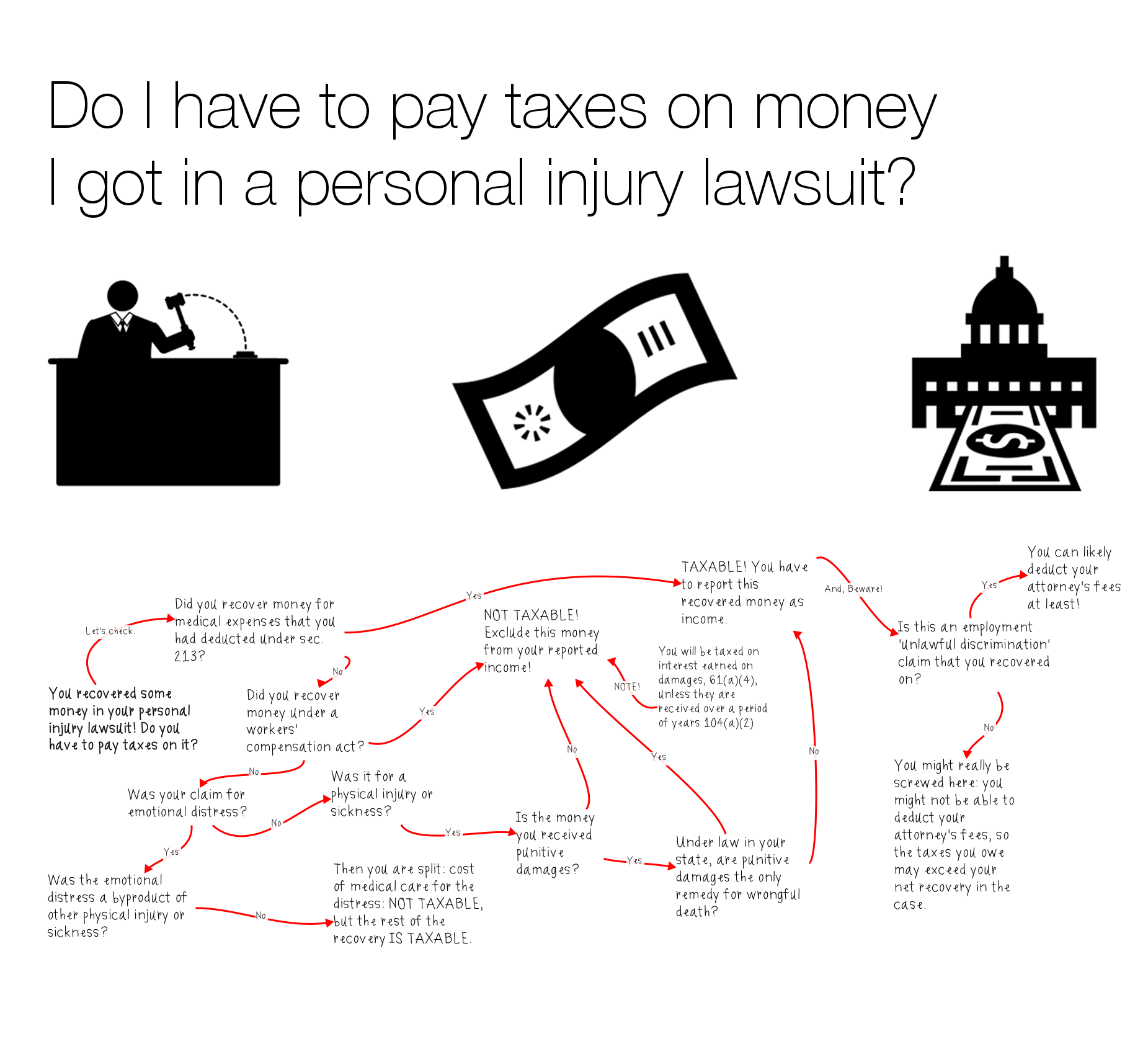 Tax Flow - you recovered some money in a personal injury lawsuit - visual law library - margaret hagan