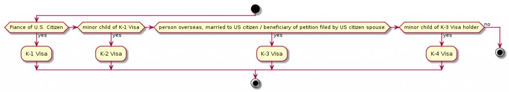 visa_k