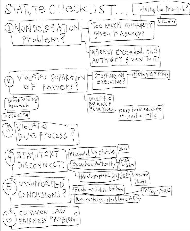 Admin law sketches - Checklists - wise design pattern library - Screen Shot 2015-12-11 at 3.11.24 PM