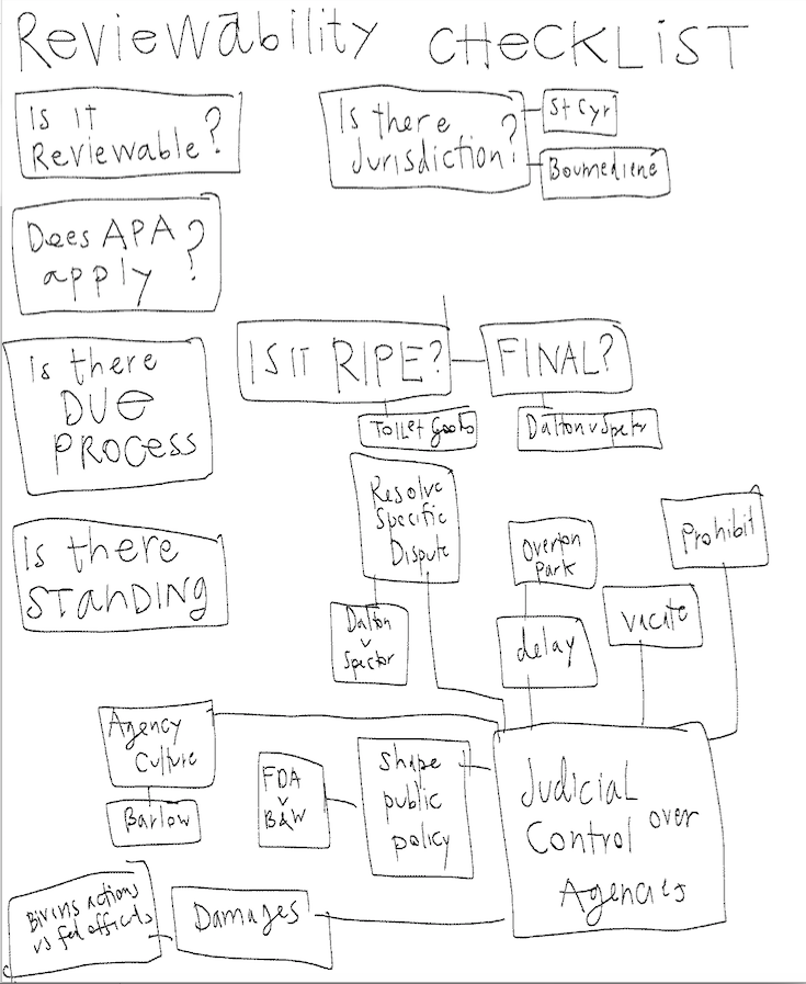 Admin law sketches - Checklists - wise design pattern library - Screen Shot 2015-12-11 at 3.11.41 PM